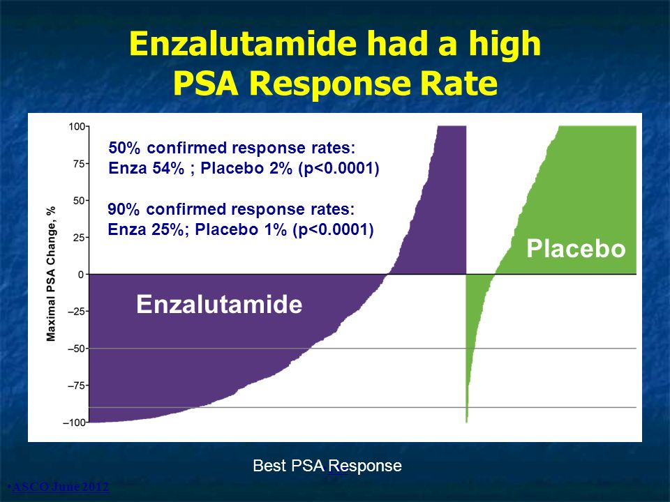 Enzalutamide had a high PSA Response Rate