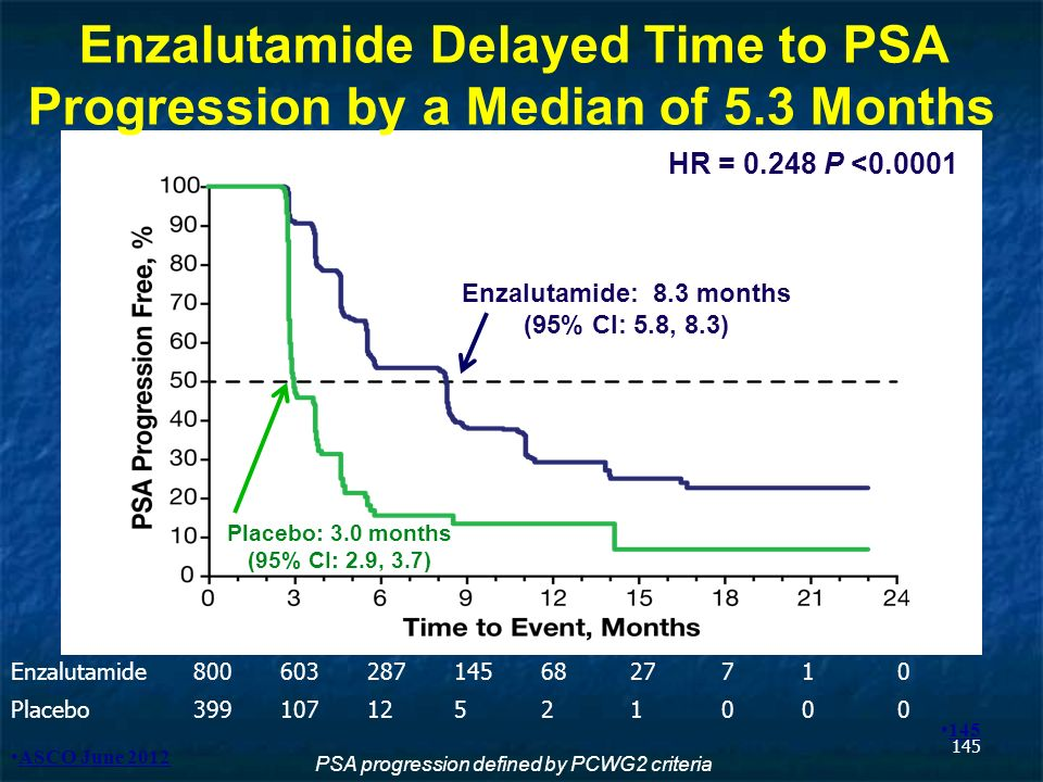 Enzalutamide Delayed Time to PSA Progression by a Median of 5.3 Months