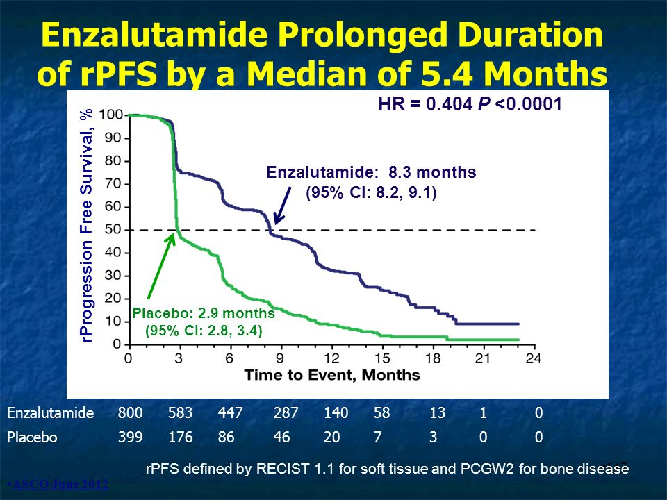 Enzalutamide Prolonged Duration of rPFS by a Median of 5.4 Months