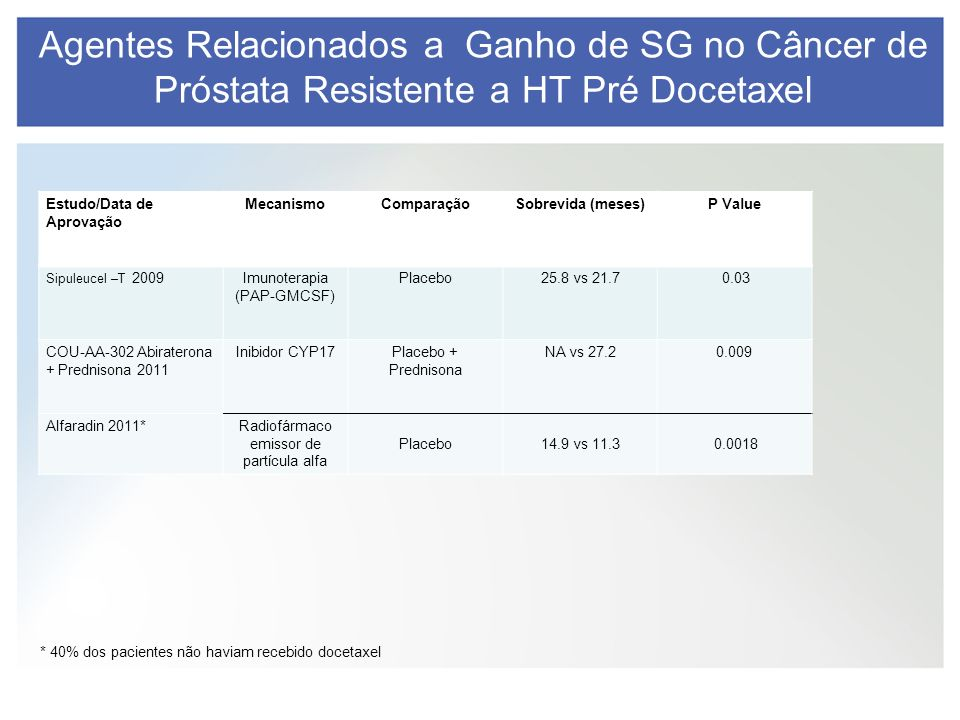 Agentes Relacionados a Ganho de SG no Câncer de Próstata Resistente a HT Pré Docetaxel