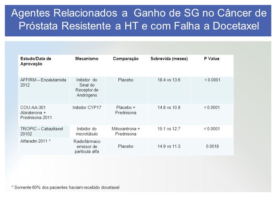 Agentes Relacionados a Ganho de SG no Câncer de Próstata Resistente a HT e com Falha a Docetaxel