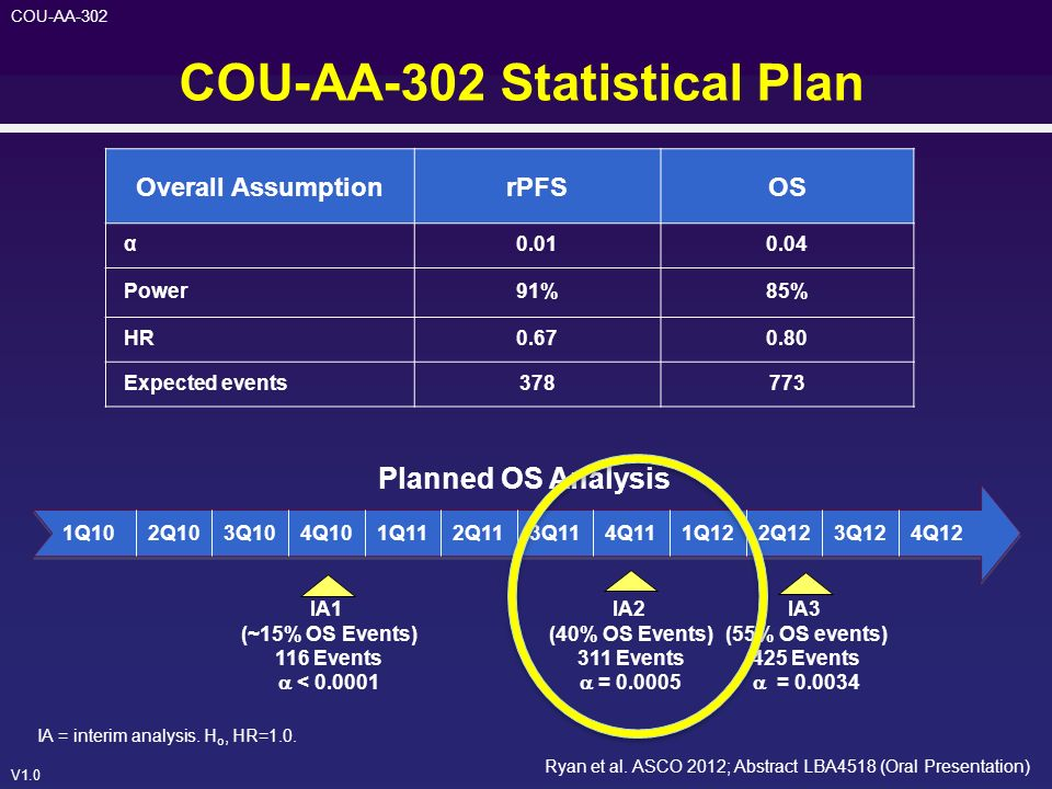 COU-AA-302 Statistical Plan