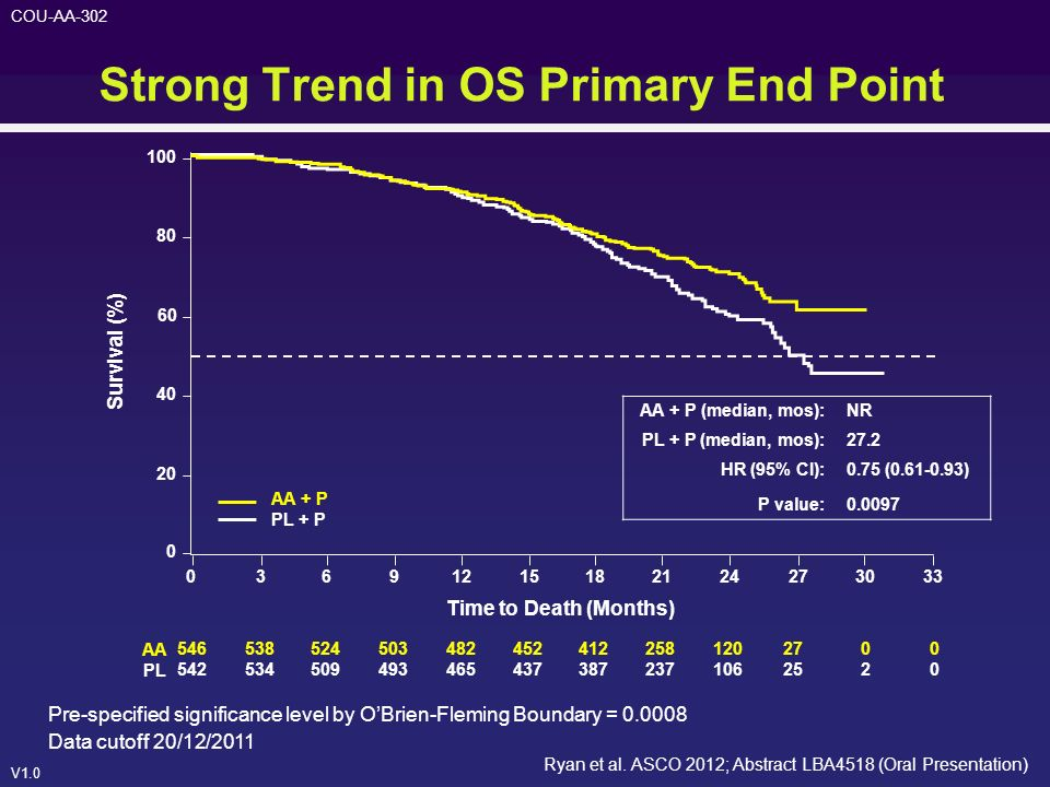Strong Trend in OS Primary End Point