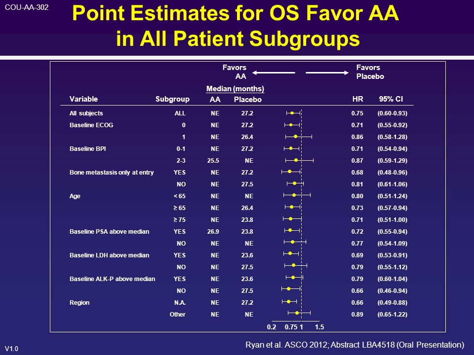 Point Estimates for OS Favor AA in All Patient Subgroups
