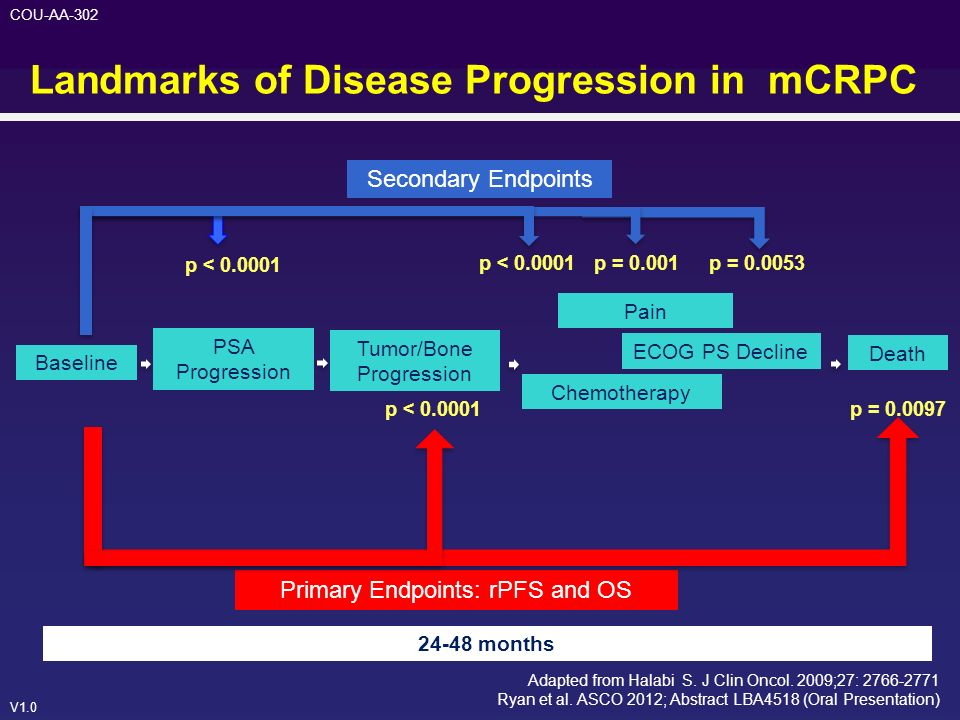 Landmarks of Disease Progression in mCRPC