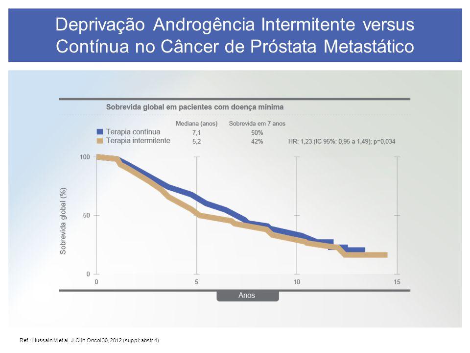 Deprivação Androgência Intermitente versus Contínua no Câncer de Próstata Metastático