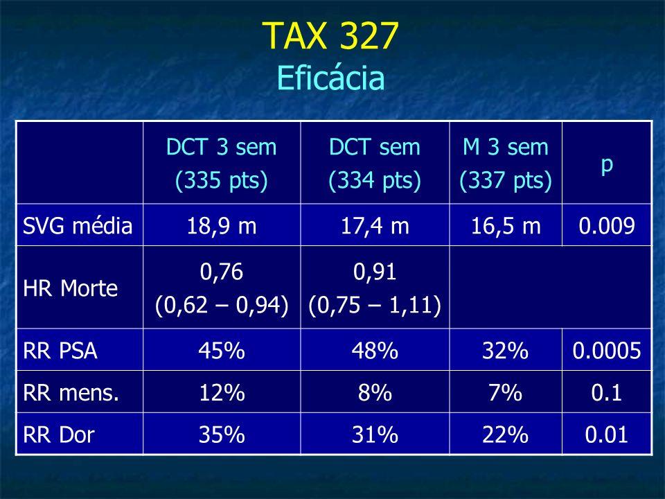 TAX 327 Eficácia DCT 3 sem (335 pts) DCT sem (334 pts) M 3 sem