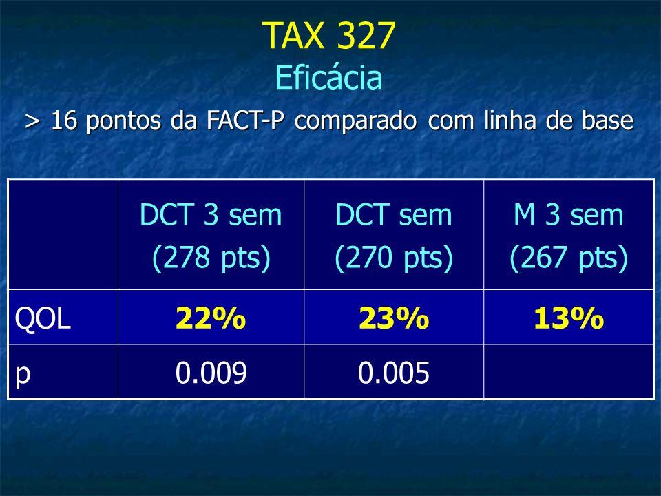 > 16 pontos da FACT-P comparado com linha de base