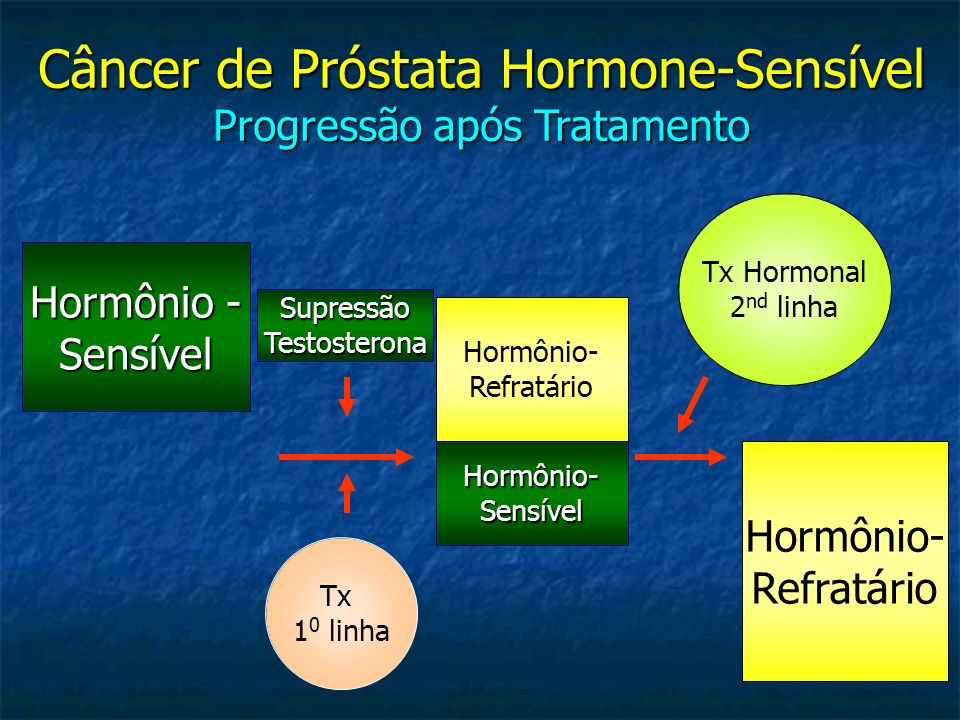 Câncer de Próstata Hormone-Sensível Progressão após Tratamento