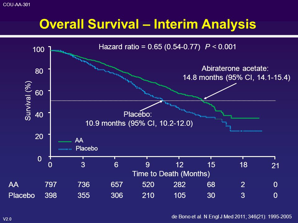 Overall Survival – Interim Analysis