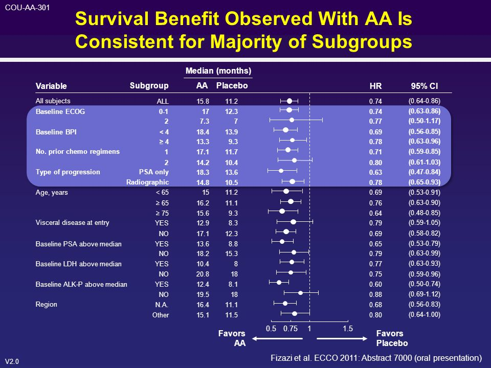 Survival Benefit Observed With AA Is Consistent for Majority of Subgroups
