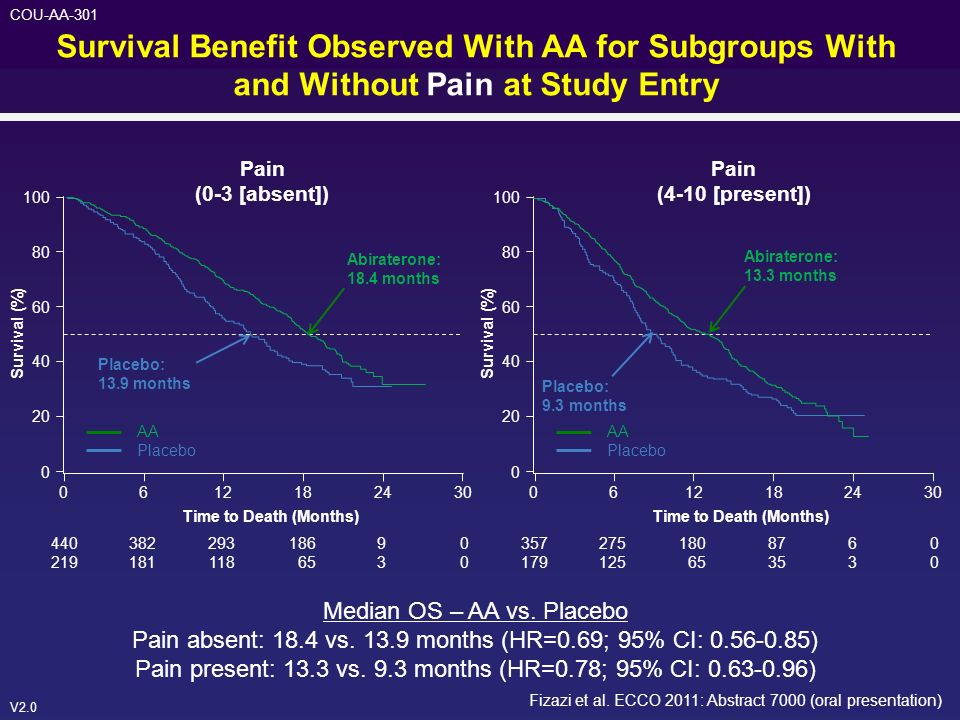 Survival Benefit Observed With AA for Subgroups With and Without Pain at Study Entry