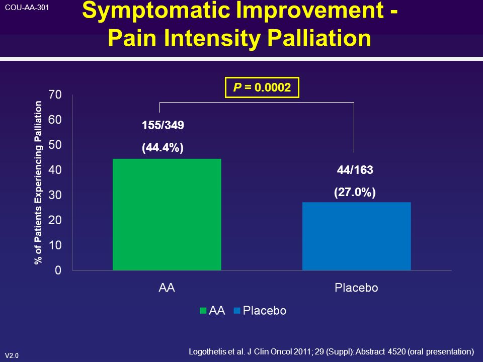 Symptomatic Improvement - Pain Intensity Palliation