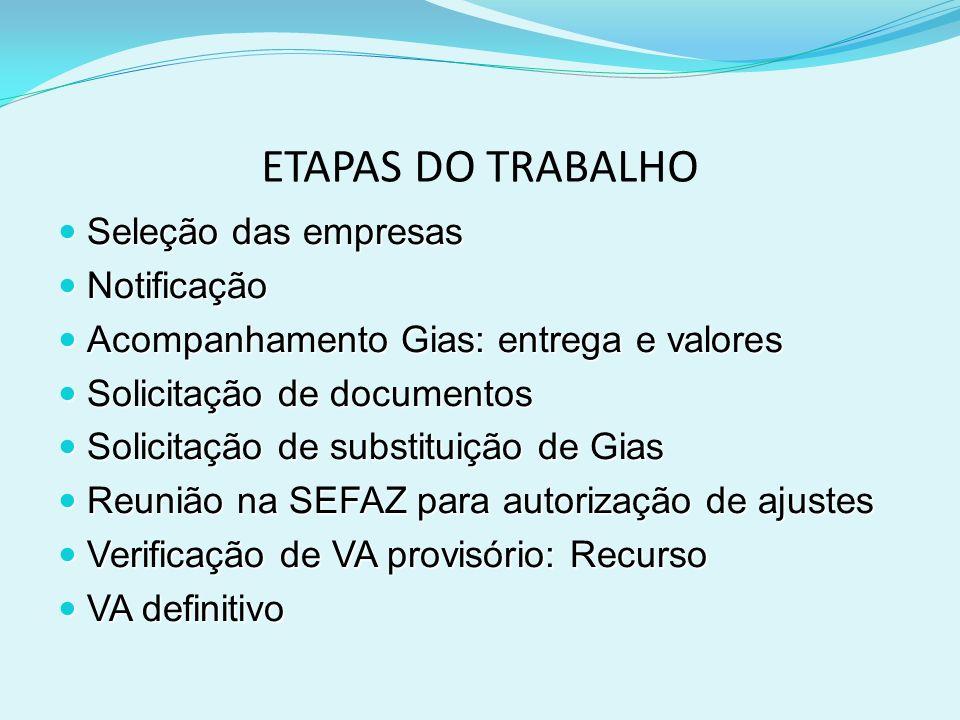 ETAPAS DO TRABALHO Seleção das empresas Notificação