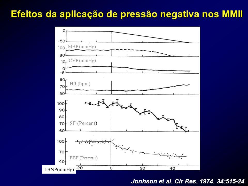 Efeitos da aplicação de pressão negativa nos MMII