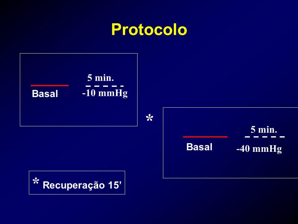 * Protocolo * Recuperação 15' 5 min. -10 mmHg Basal 5 min. Basal