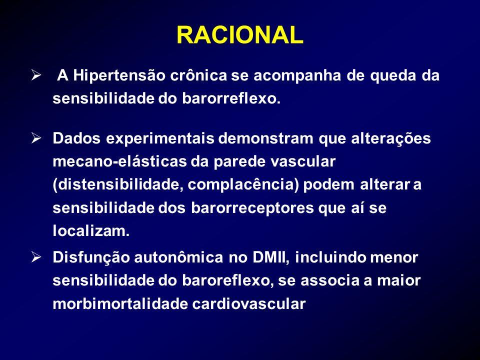 RACIONALA Hipertensão crônica se acompanha de queda da sensibilidade do barorreflexo.
