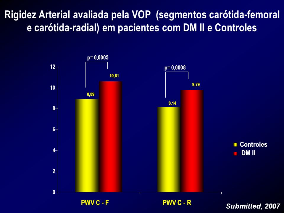 Rigidez Arterial avaliada pela VOP (segmentos carótida-femoral e carótida-radial) em pacientes com DM II e Controles