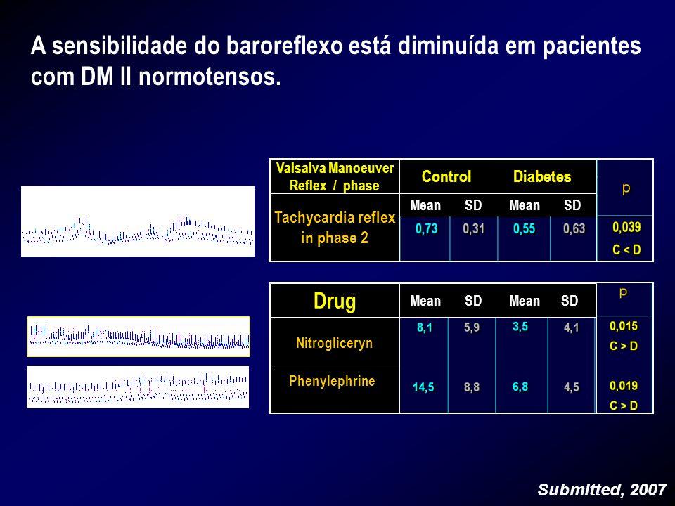 A sensibilidade do baroreflexo está diminuída em pacientes com DM II normotensos.