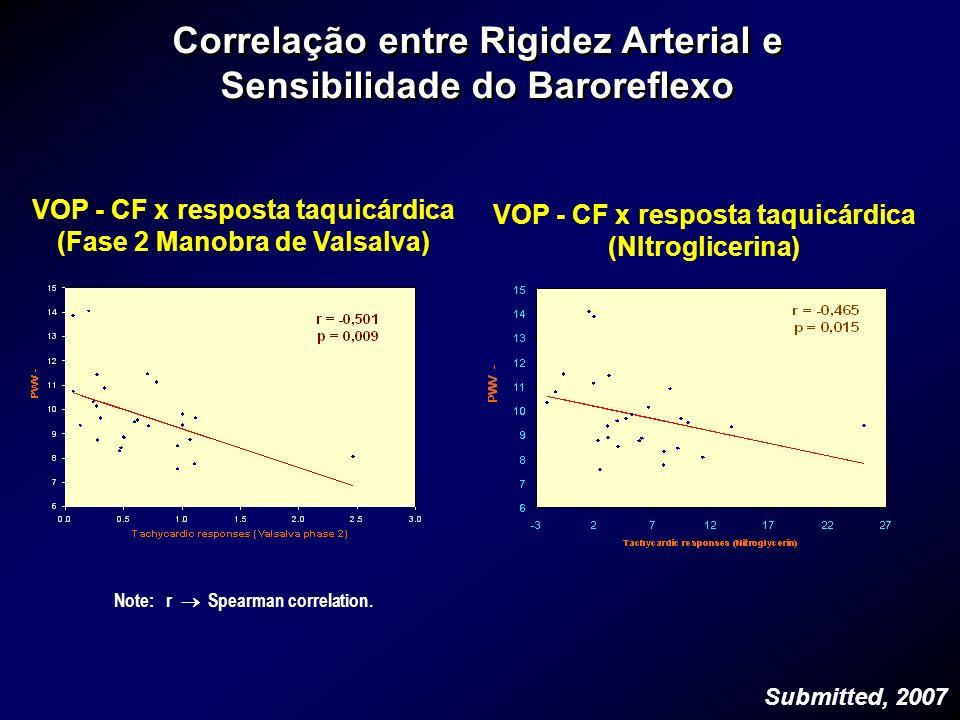 Correlação entre Rigidez Arterial e Sensibilidade do Baroreflexo