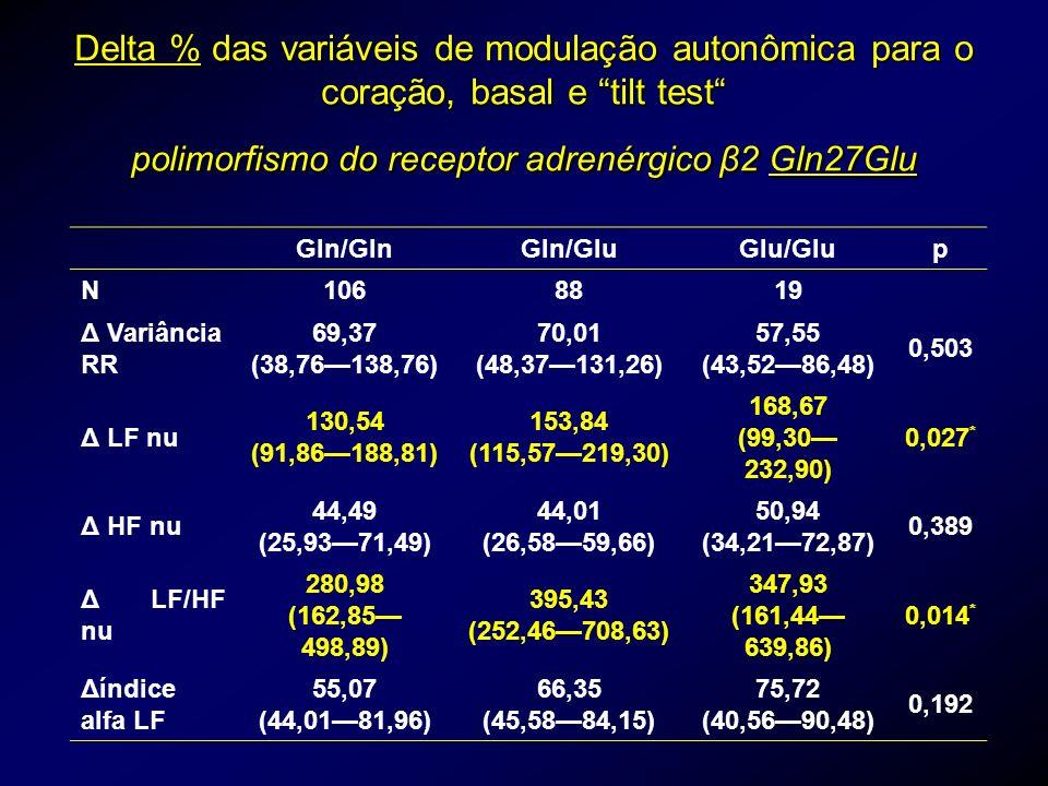 Delta % das variáveis de modulação autonômica para o coração, basal e tilt test polimorfismo do receptor adrenérgico β2 Gln27Glu