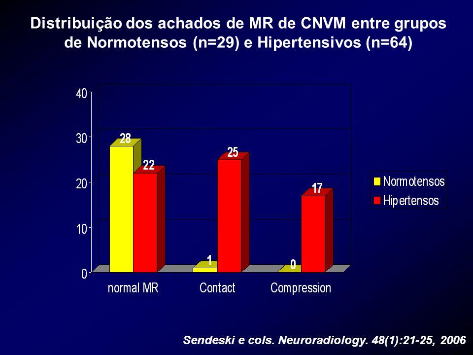 Distribuição dos achados de MR de CNVM entre grupos de Normotensos (n=29) e Hipertensivos (n=64)