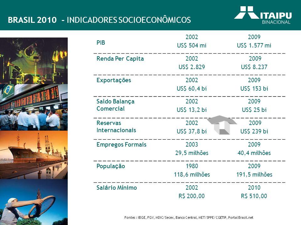 BRASIL 2010 - INDICADORES SOCIOECONÔMICOS