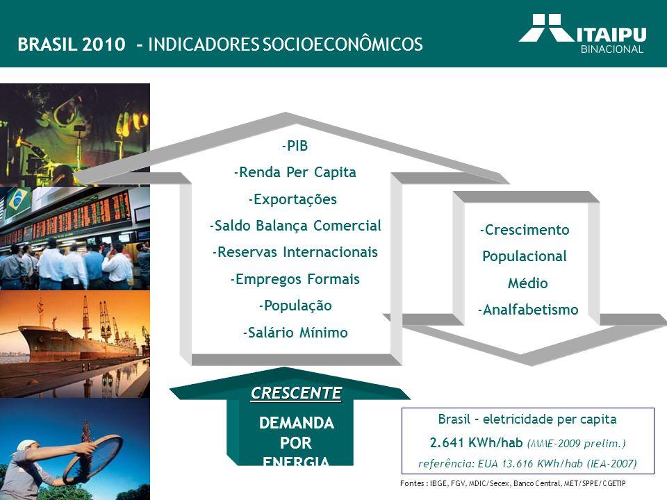 Saldo Balança Comercial Reservas Internacionais