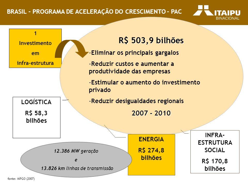 BRASIL - PROGRAMA DE ACELERAÇÃO DO CRESCIMENTO - PAC