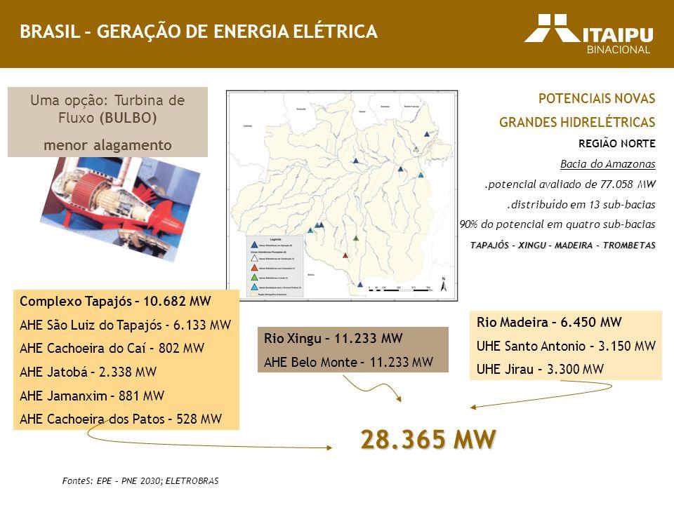 BRASIL - GERAÇÃO DE ENERGIA ELÉTRICA