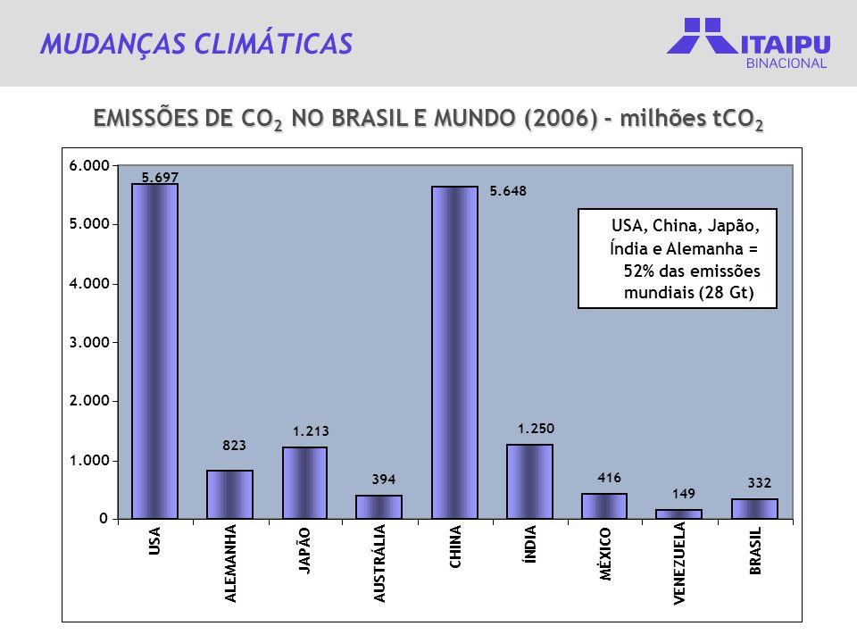 EMISSÕES DE CO2 NO BRASIL E MUNDO (2006) - milhões tCO2