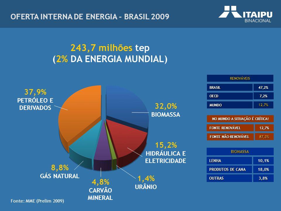 243,7 milhões tep (2% DA ENERGIA MUNDIAL)