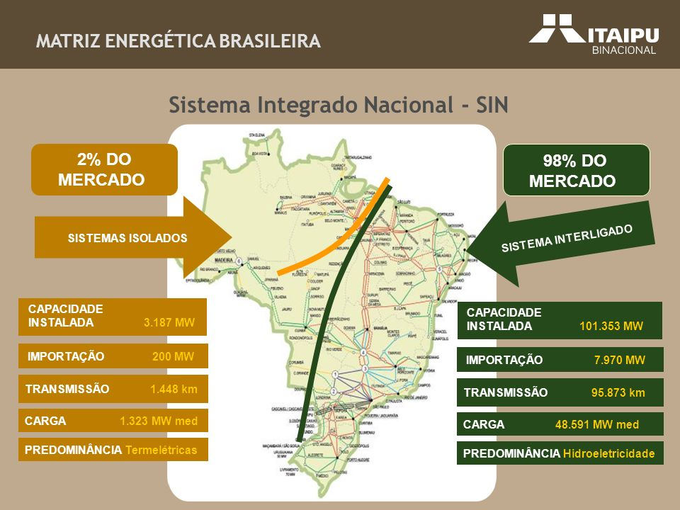 Sistema Integrado Nacional - SIN