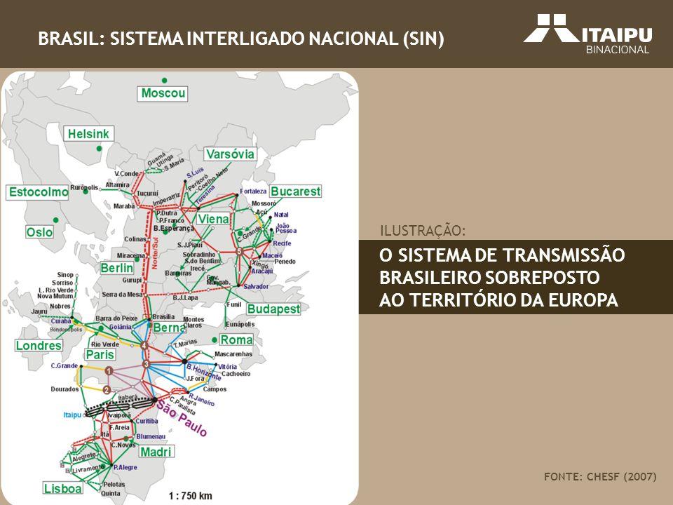 BRASIL: SISTEMA INTERLIGADO NACIONAL (SIN)