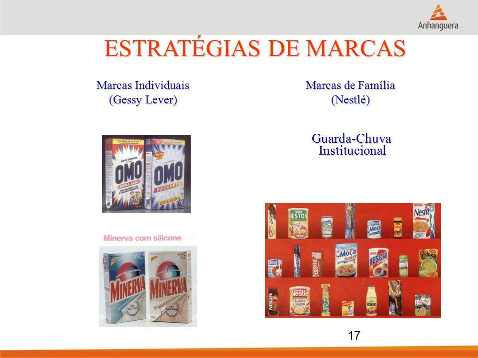 ESTRATÉGIAS DE MARCAS Guarda-Chuva Institucional Marcas Individuais