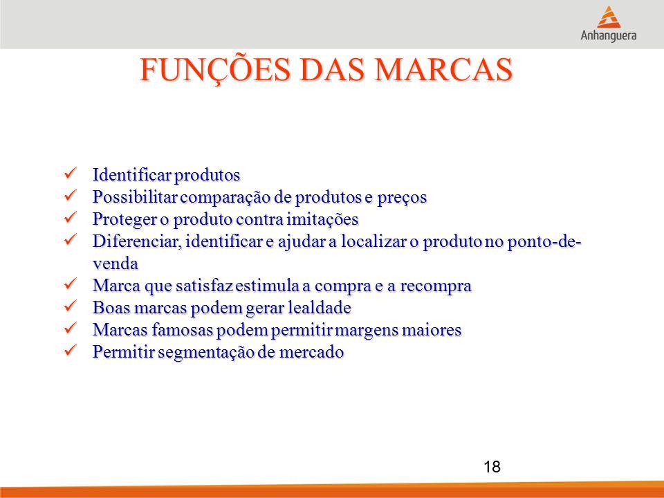FUNÇÕES DAS MARCAS Identificar produtos