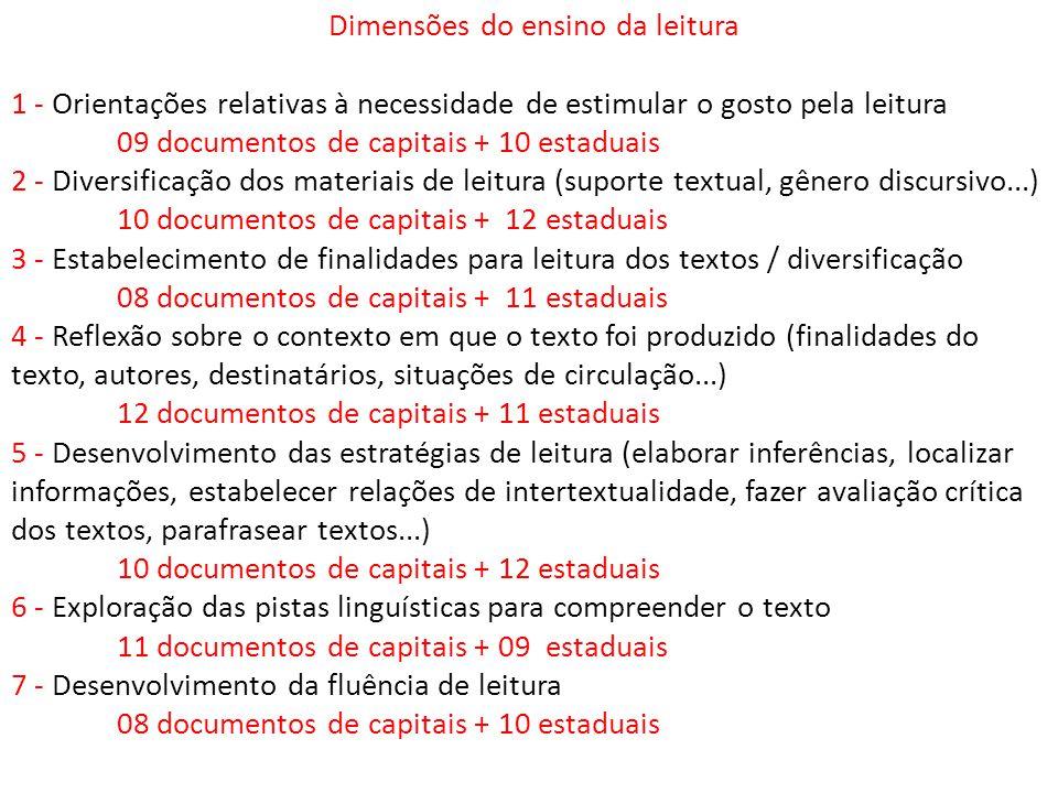 Dimensões do ensino da leitura 1 - Orientações relativas à necessidade de estimular o gosto pela leitura 09 documentos de capitais + 10 estaduais 2 - Diversificação dos materiais de leitura (suporte textual, gênero discursivo...) 10 documentos de capitais + 12 estaduais 3 - Estabelecimento de finalidades para leitura dos textos / diversificação 08 documentos de capitais + 11 estaduais 4 - Reflexão sobre o contexto em que o texto foi produzido (finalidades do texto, autores, destinatários, situações de circulação...) 12 documentos de capitais + 11 estaduais 5 - Desenvolvimento das estratégias de leitura (elaborar inferências, localizar informações, estabelecer relações de intertextualidade, fazer avaliação crítica dos textos, parafrasear textos...) 10 documentos de capitais + 12 estaduais 6 - Exploração das pistas linguísticas para compreender o texto 11 documentos de capitais + 09 estaduais 7 - Desenvolvimento da fluência de leitura 08 documentos de capitais + 10 estaduais