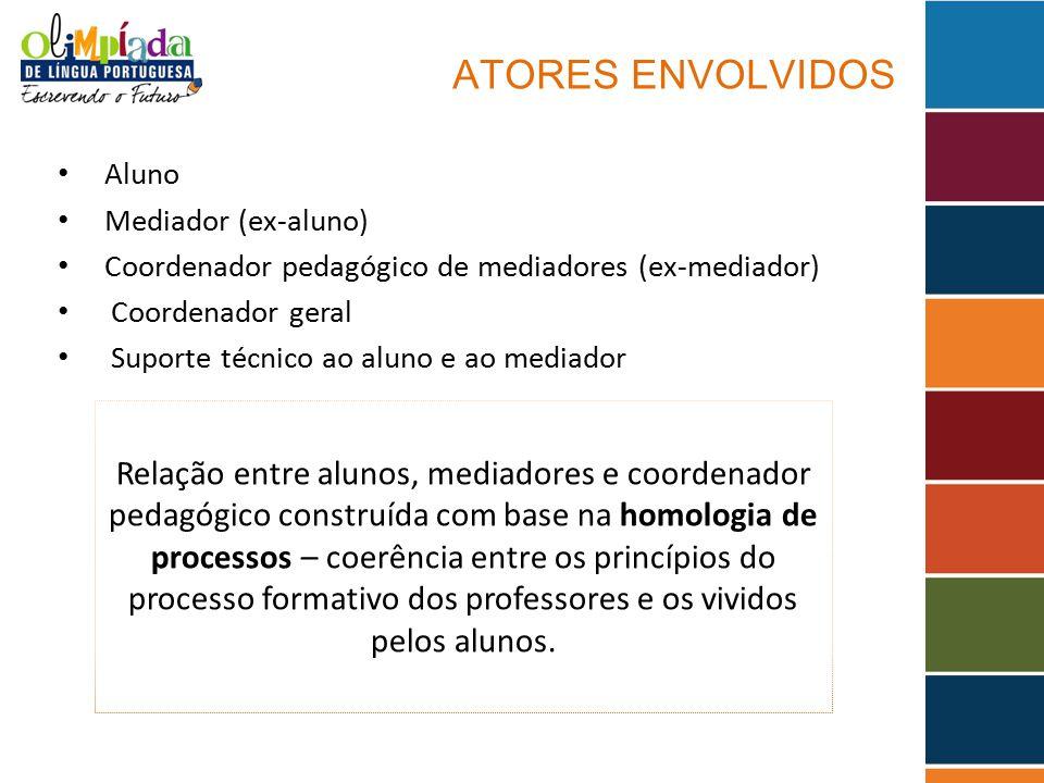 ATORES ENVOLVIDOS Aluno. Mediador (ex-aluno) Coordenador pedagógico de mediadores (ex-mediador) Coordenador geral.