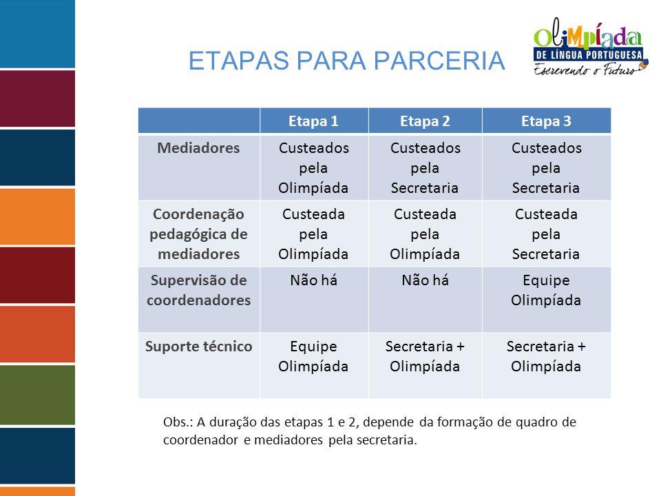 Coordenação pedagógica de mediadores Supervisão de coordenadores