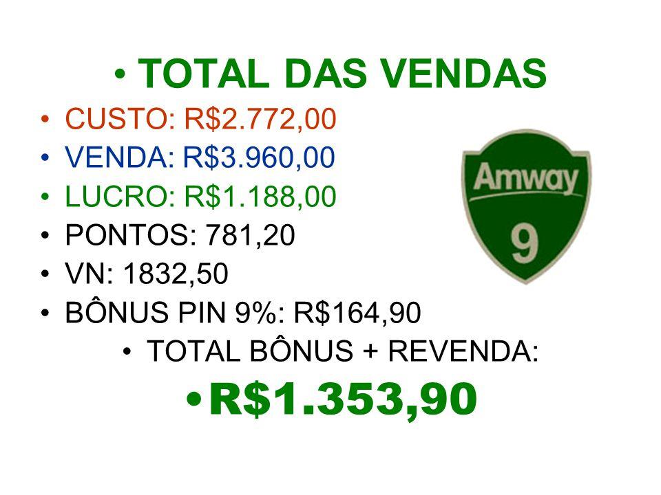R$1.353,90 TOTAL DAS VENDAS CUSTO: R$2.772,00 VENDA: R$3.960,00