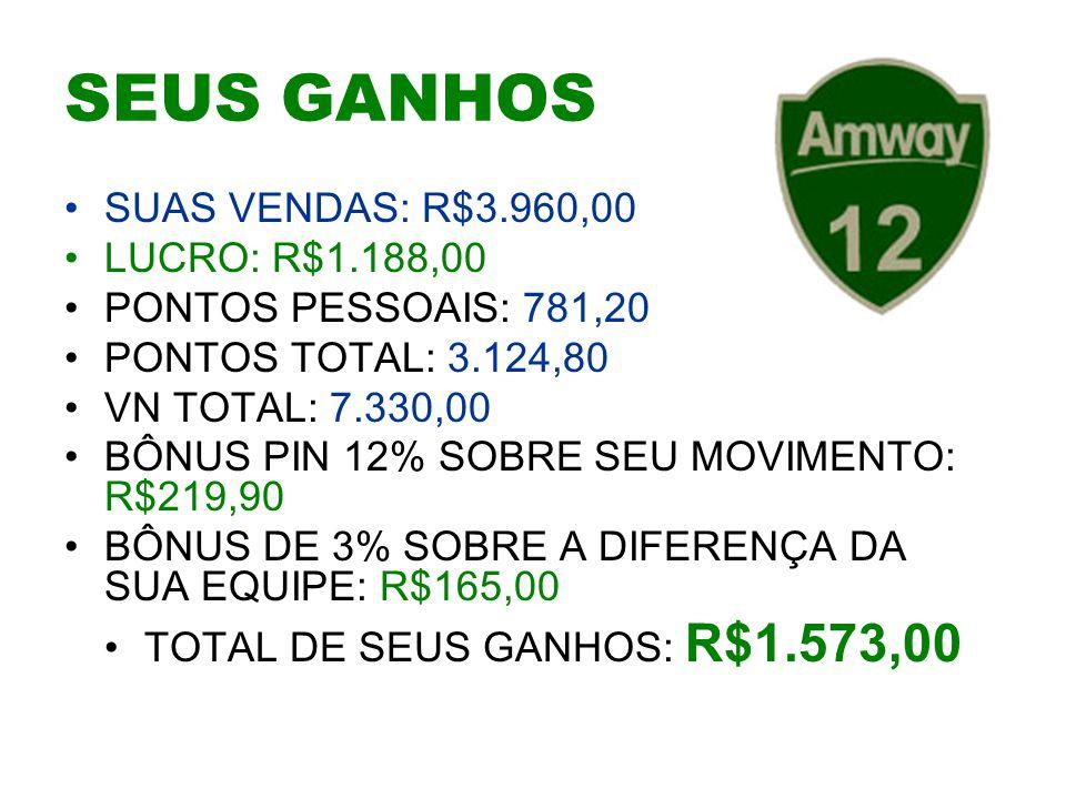 TOTAL DE SEUS GANHOS: R$1.573,00