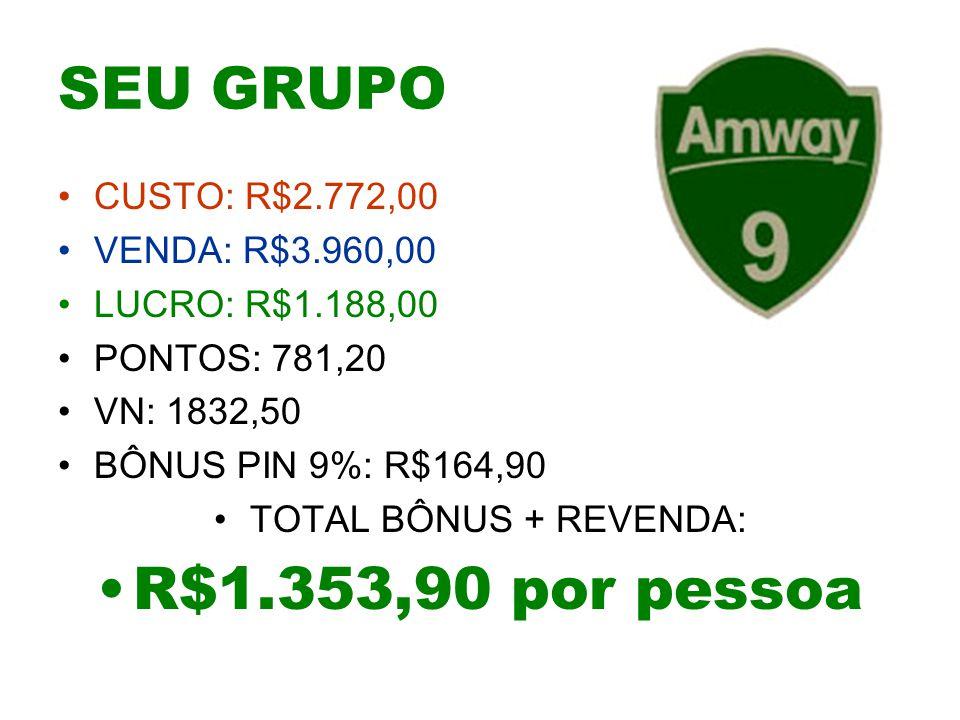 SEU GRUPO R$1.353,90 por pessoa CUSTO: R$2.772,00 VENDA: R$3.960,00