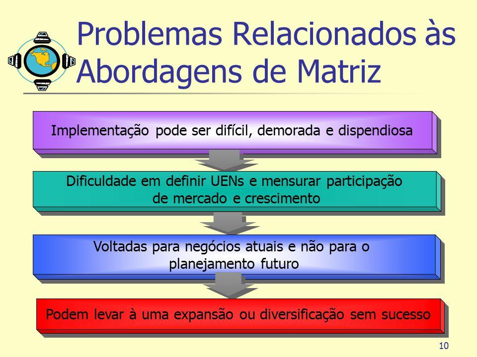 Problemas Relacionados às Abordagens de Matriz