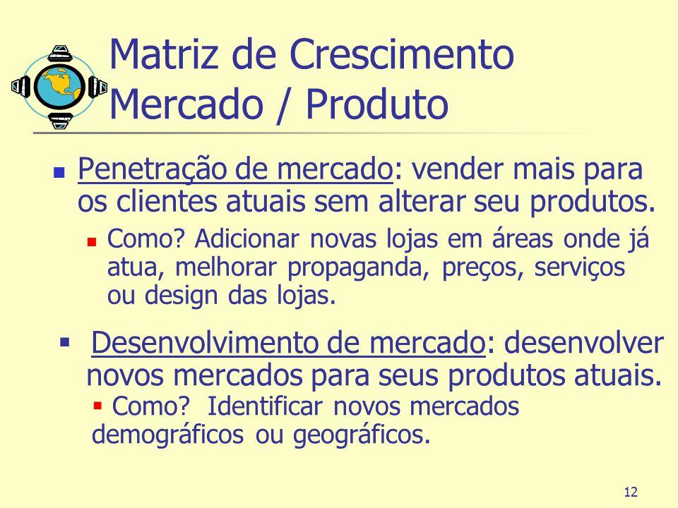 Matriz de Crescimento Mercado / Produto