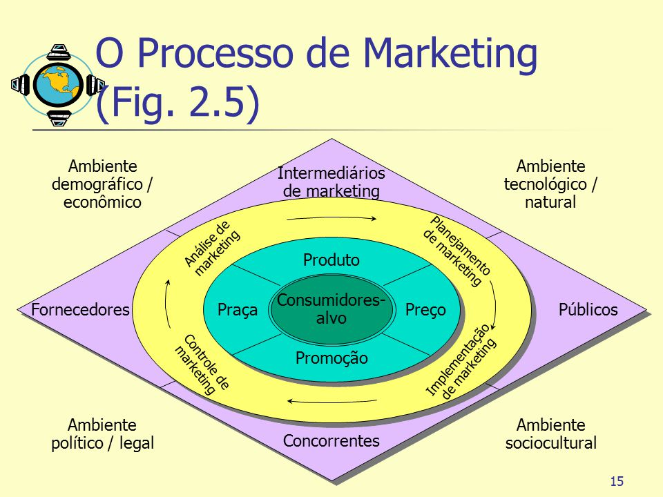 O Processo de Marketing (Fig. 2.5)