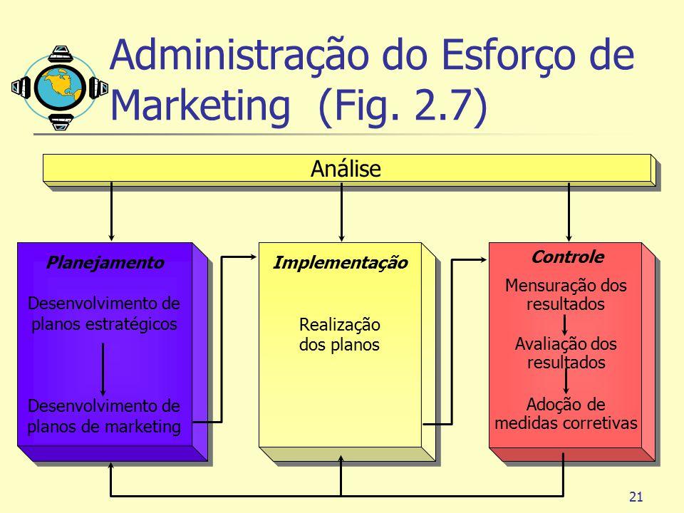 Administração do Esforço de Marketing (Fig. 2.7)