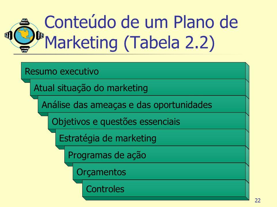 Conteúdo de um Plano de Marketing (Tabela 2.2)
