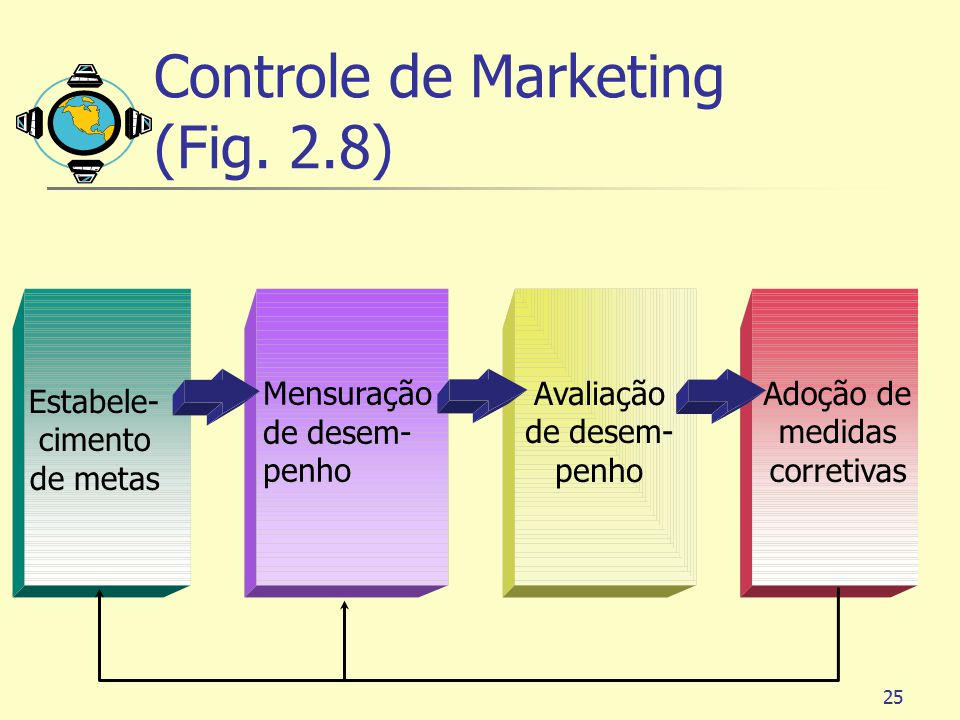 Controle de Marketing (Fig. 2.8)