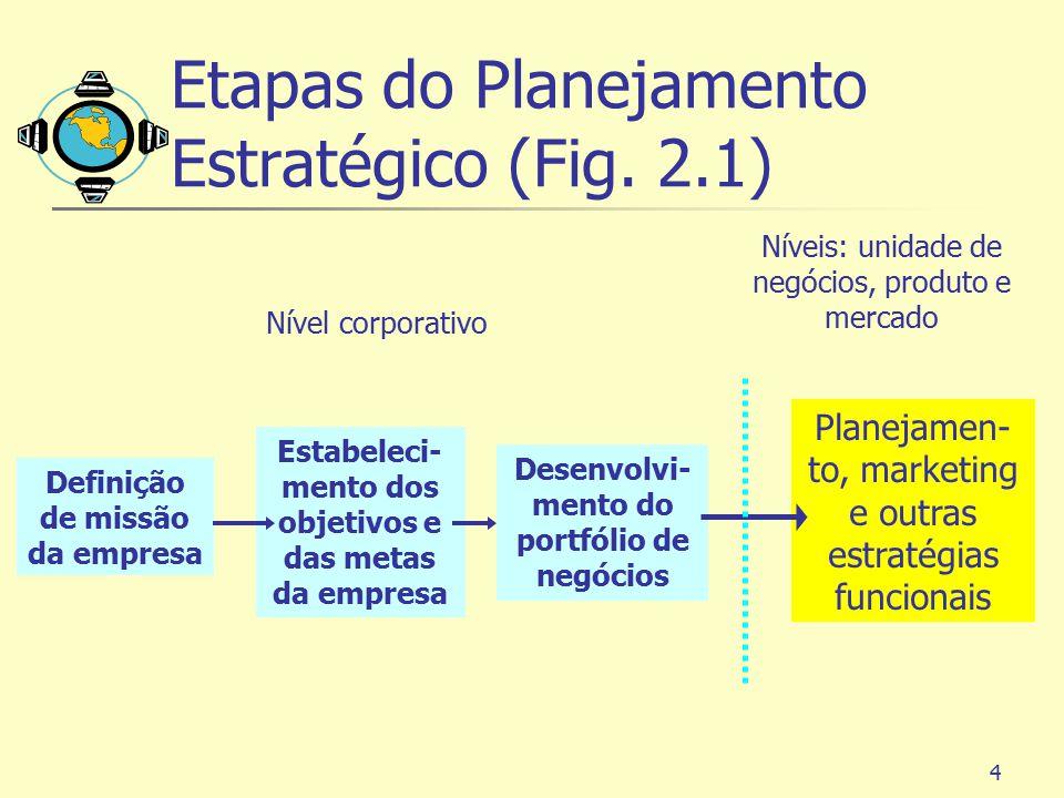 Etapas do Planejamento Estratégico (Fig. 2.1)