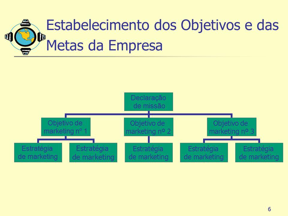 Estabelecimento dos Objetivos e das Metas da Empresa
